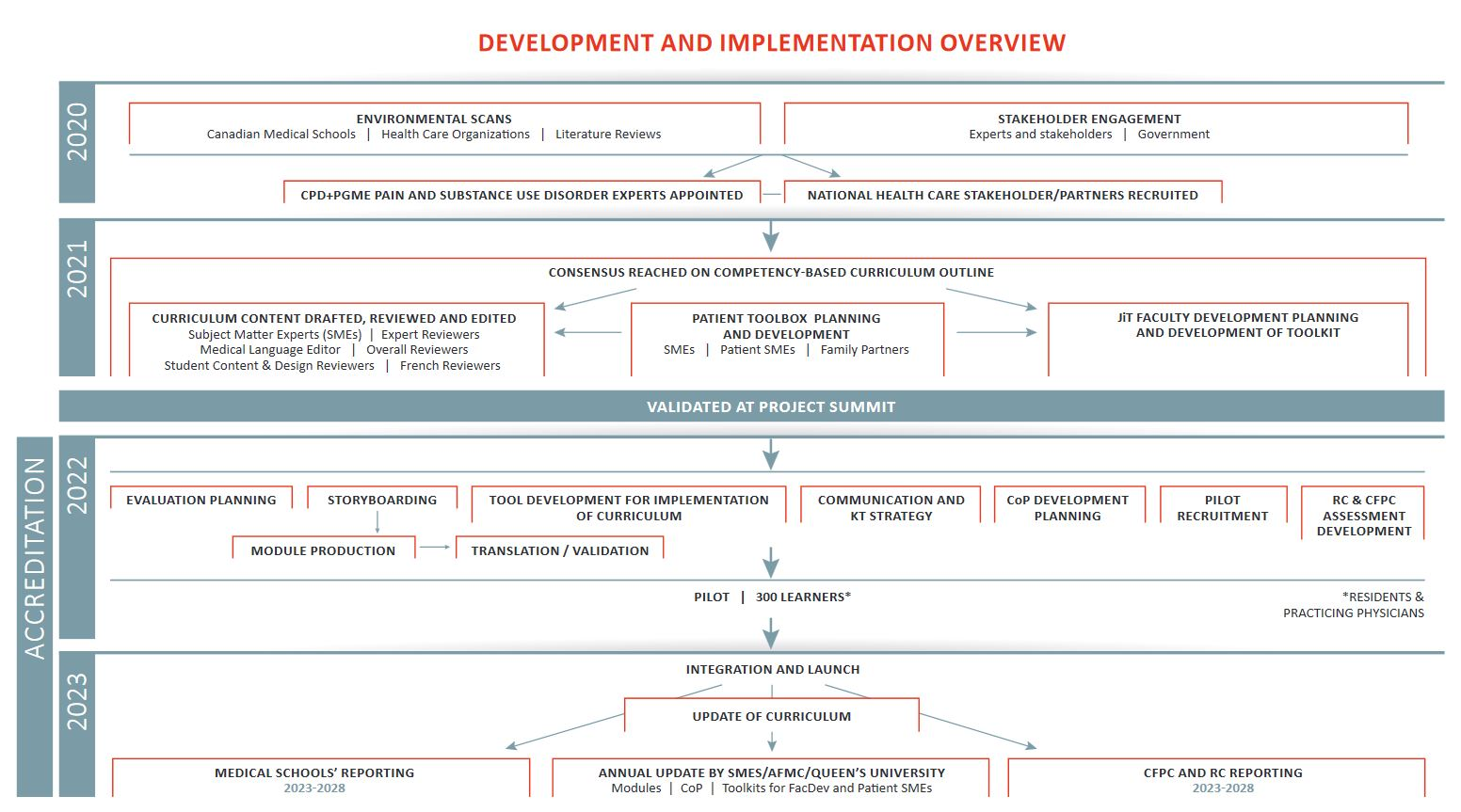Development and Implementation Overview