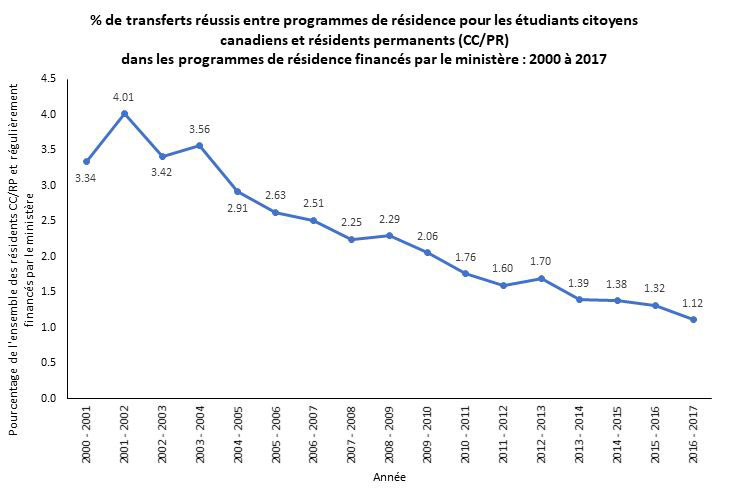 Graph showing % of successful transfers between residency programs for Canadian citizens and permanent residents.