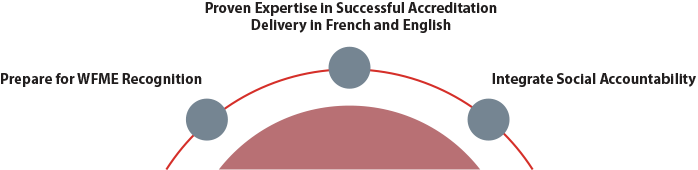 Semi circle with 3 points Prepare for WFME recognition, Proven Expertise in Successful Accreditation delivery in English and French, Integrate Social Accountability